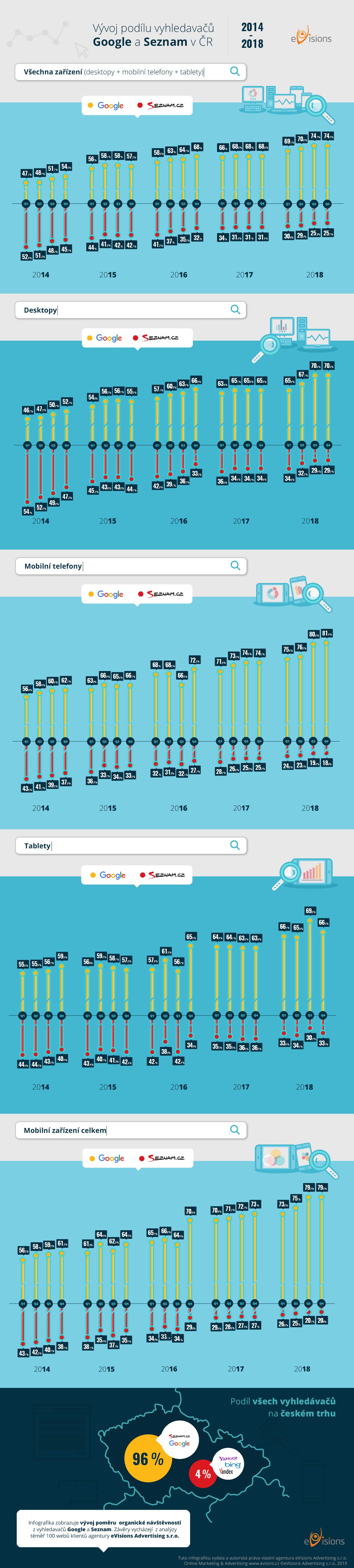 Infografika: Podíl vyhledávačů Google a Seznam na českém internetu #2019