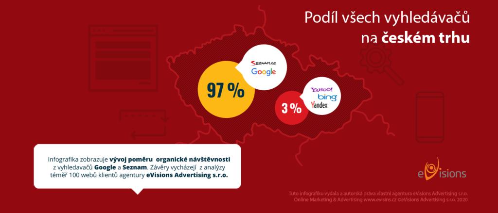 Podíl všech vyhledávačů na českém trhu 2020