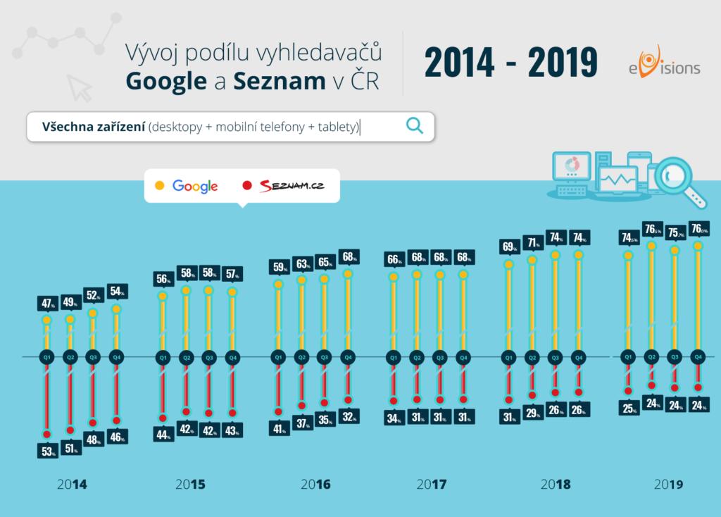 Podíl vyhledávačů Google a Seznam 2020