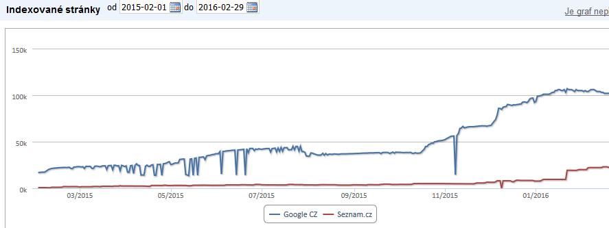 Zvýšení počtu zaindexovaných stránek