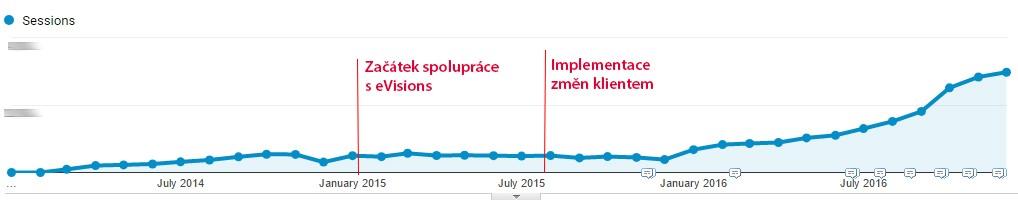 Graf celkové návštěvnosti od roku 2014