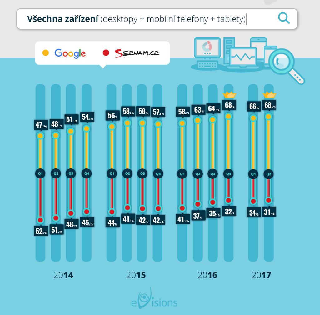 Podíl vyhledavačů Google a Seznam na českém trhu 2017 - eVisions